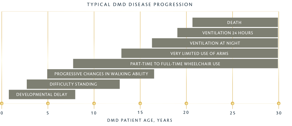 Typical DMD Disease Progression Chart